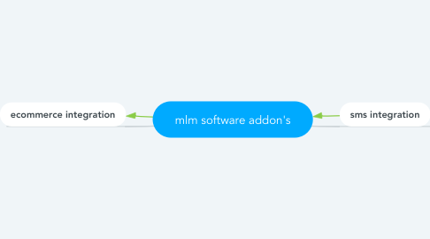 Mind Map: mlm software addon's