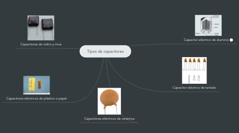 Mind Map: Tipos de capacitores