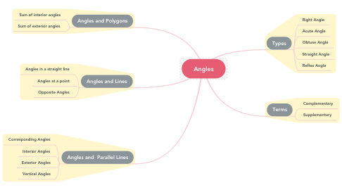 Mind Map: Angles