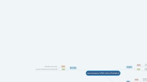 Mind Map: ผลกระทบของการใช้การจัดการโลจิสติกส์