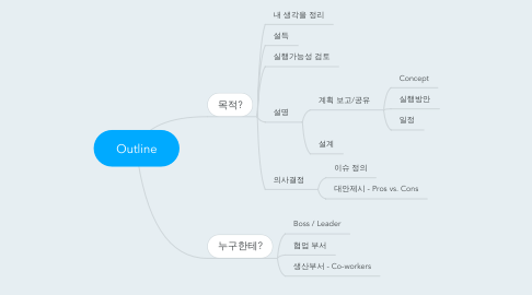Mind Map: Outline