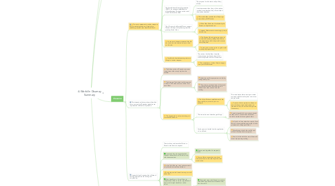 Mind Map: A World In Disarray Summary