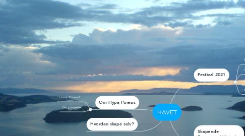 Mind Map: HAVET
