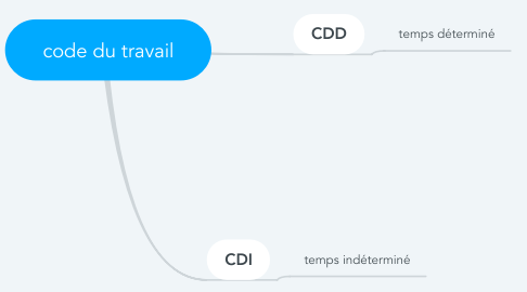 Mind Map: code du travail