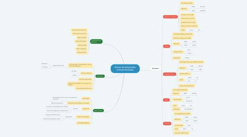 Mind Map: Placas de Desarrollo microcontrolado