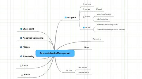 Mind Map: AutomaticInvoiceManagement