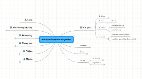 Mind Map: AutomaticInvoiceManagement