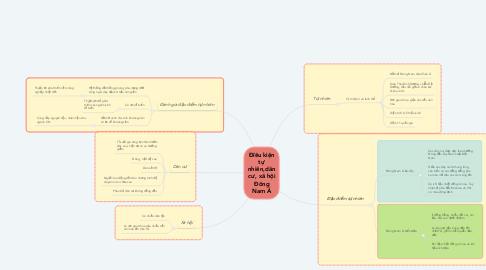 Mind Map: Điều kiện tự nhiên,dân cư, xã hội Đông Nam Á
