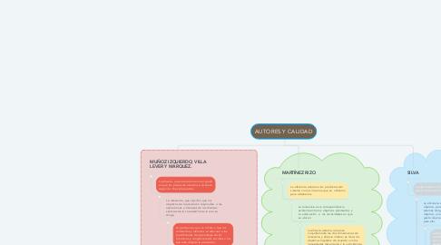 Mind Map: AUTORES Y CALIDAD