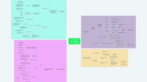 Mind Map: El TRABAJO  como objeto  de la Sociología
