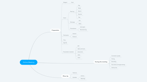 Mind Map: Online Meeting