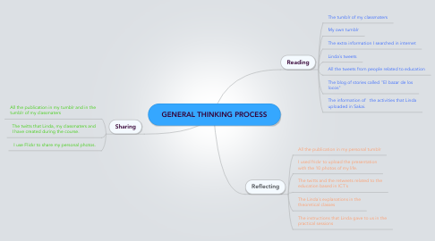 Mind Map: GENERAL THINKING PROCESS