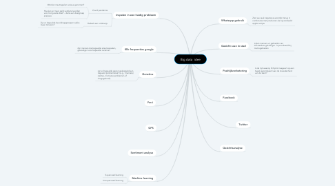 Mind Map: Big data  idee