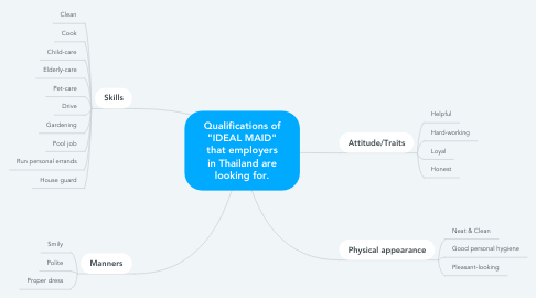 """Mind Map: Qualifications of """"IDEAL MAID"""" that employers in Thailand are looking for."""
