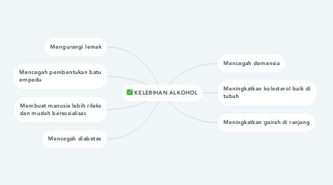 Mind Map: KELEBIHAN ALKOHOL