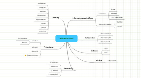 Mind Map: Informationen