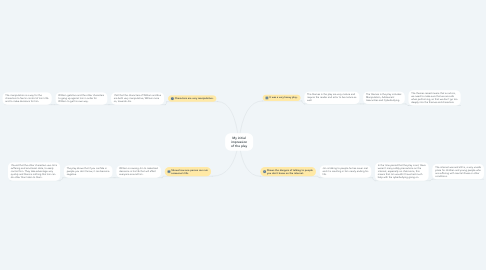 Mind Map: My initial impression of the play