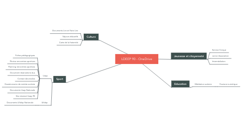 Mind Map: LDEEP 90 - OneDrive