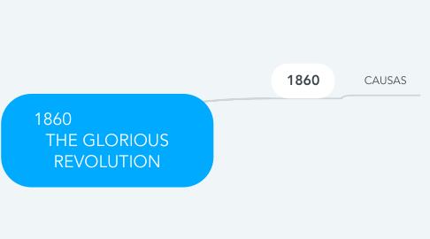 Mind Map: 1860                        THE GLORIOUS REVOLUTION