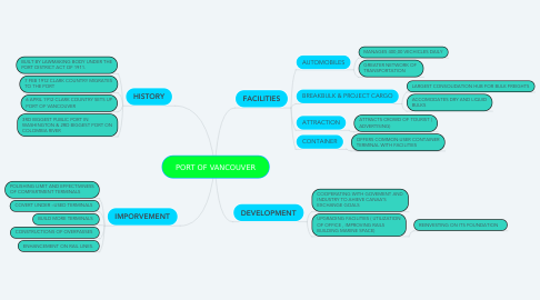 Mind Map: PORT OF VANCOUVER