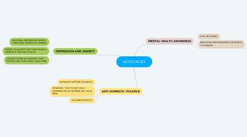 Mind Map: ADVOCACIES