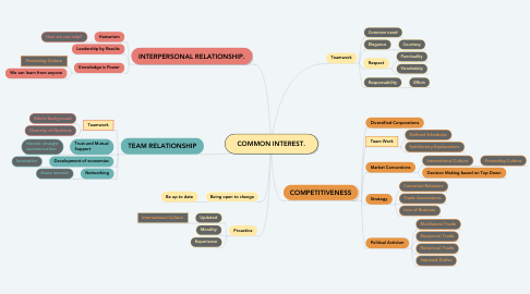 Mind Map: COMMON INTEREST.