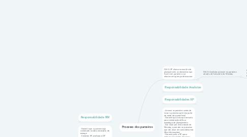 Mind Map: Processo dos parceiros