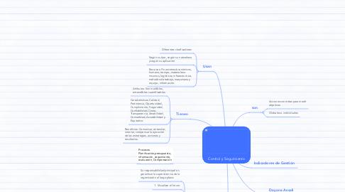 Mind Map: Control y Seguimiento