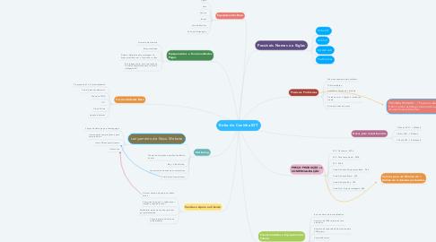 Mind Map: Robo de Cozinha IOT