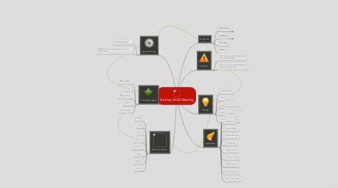 Mind Map: Summer JADE Meeting