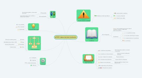 Mind Map: TOMA DE DECISIONES.