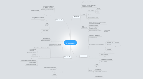 Mind Map: VITAMINAS LIPOSSOLÚVEIS