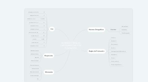 Mind Map: NORMAS Y REGLAS ORTOGRÀFICAS Y DE PUNTACIÒN