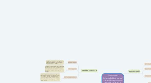 Mind Map: Acuerdo De  Gobernabilidad para el Desarrollo Regional de Ancash 2019-2022