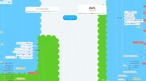 Mind Map: AWS Well-Architected フレームワーク