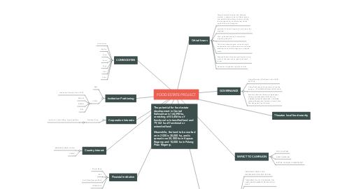 Mind Map: FOOD ESTATE PROJECT