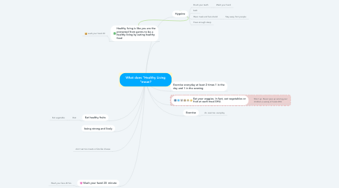 """Mind Map: What does """"Healthy Living """"mean?"""