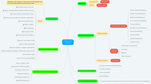 Mind Map: INTRODUCTION TO MALAYSIAN ECONOMY
