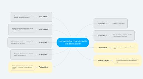 Mind Map: Necesidades Educativas de la Edad Escolar