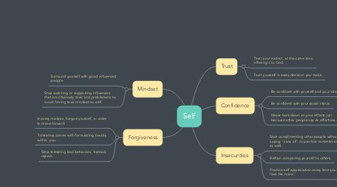 Mind Map: Self
