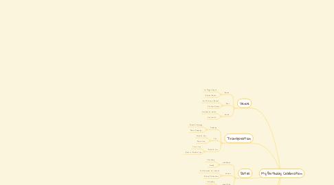 Mind Map: My Birthday Celebration