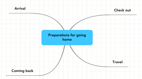 Mind Map: Preparations for going