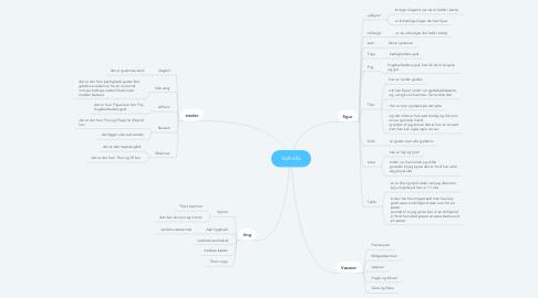 Mind Map: Valhalla