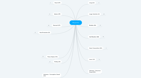 Mind Map: Akupuntur
