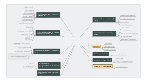 Mind Map: NIEUW virtueel team CELT    (Cultuur Erfgoed Landschap Toerisme)