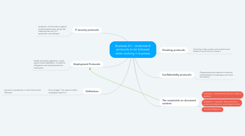 Mind Map: Business lo1 - Understand protocols to be followed when working in business