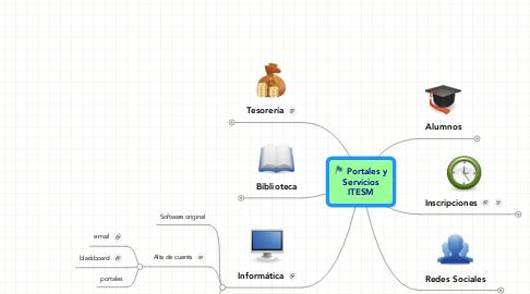 Mind Map: Portales y Servicios ITESM