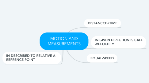 Mind Map: MOTION AND MEASUREMENTS