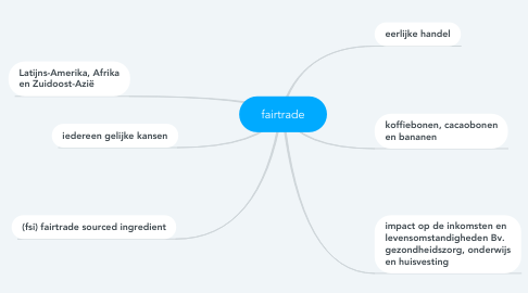 Mind Map: fairtrade