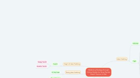 Mind Map: Marketing Strategy through Online Media for Nusa Penida Beach Tourism in Bali